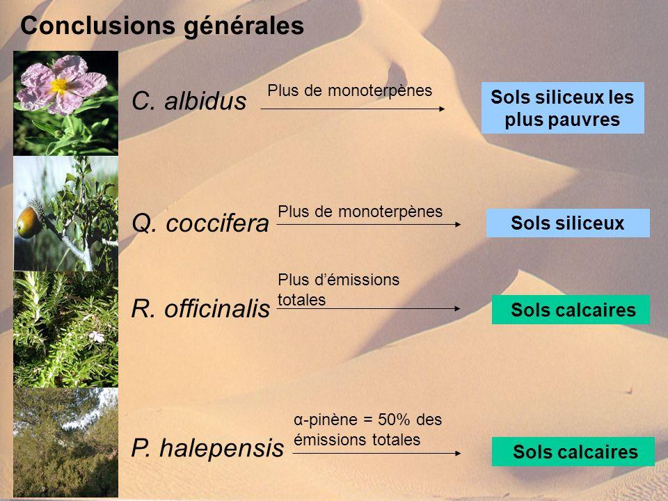 Conclusions générales C. albidus Sols siliceux les plus pauvres R. officinalis Sols calcaires P. halepensis Plus de monoterpènes Plus démissions total