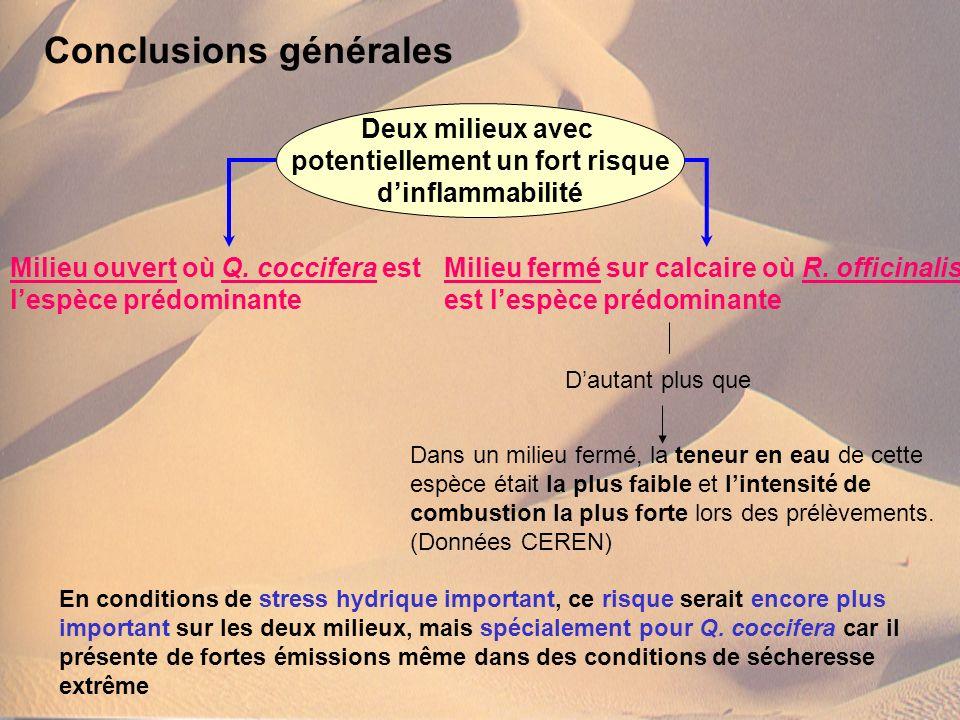 Conclusions générales Milieu ouvert où Q. coccifera est lespèce prédominante Milieu fermé sur calcaire où R. officinalis est lespèce prédominante Deux