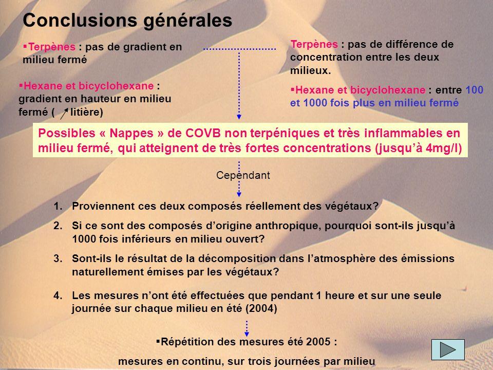 Conclusions générales Terpènes : pas de gradient en milieu fermé Terpènes : pas de différence de concentration entre les deux milieux. Possibles « Nap