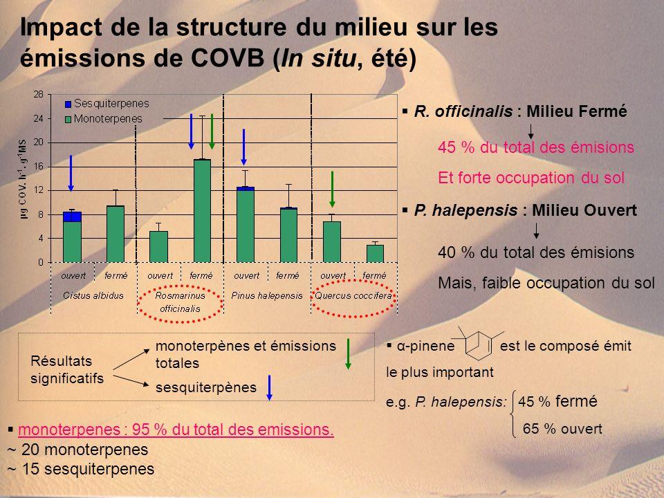 Impact de la structure du milieu sur les émissions de COVB (In situ, été) sesquiterpènes Résultats significatifs monoterpenes : 95 % du total des emis