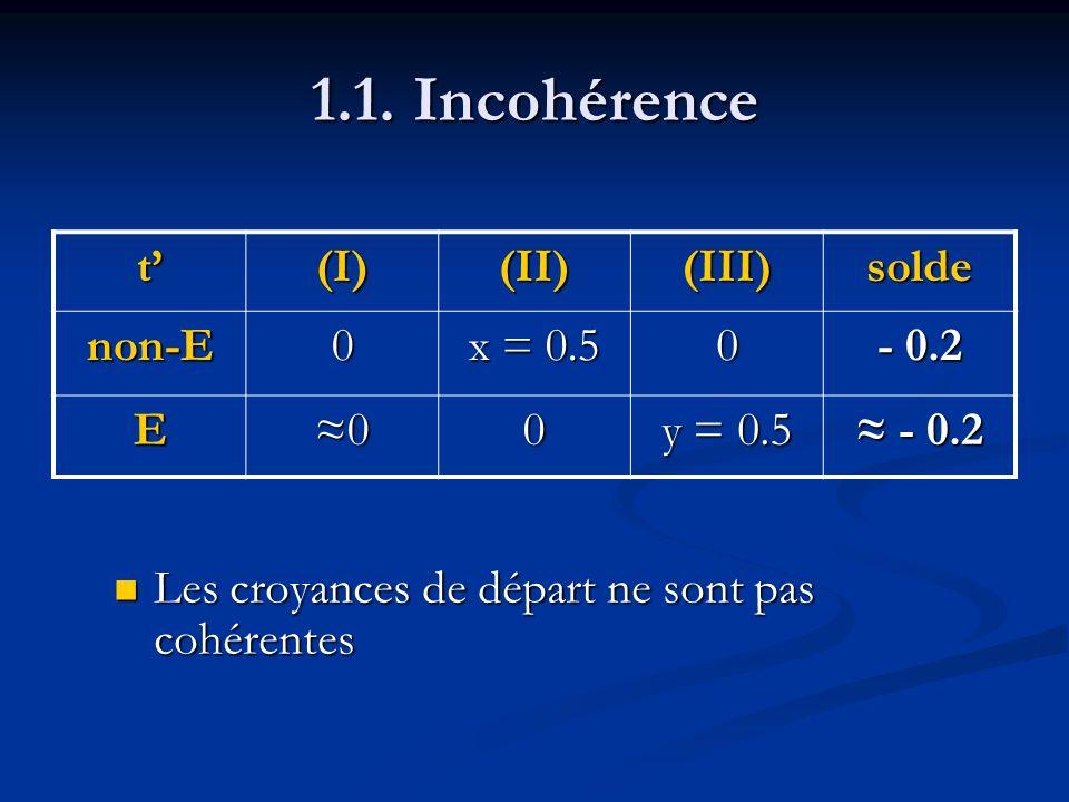 1.1. Incohérence Les croyances de départ ne sont pas cohérentes t(I)(II)(III)solde non-E0 x = 0.5 0 - 0.2 E00 y = 0.5 - 0.2 - 0.2