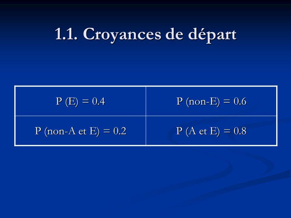 1.1. Croyances de départ P (E) = 0.4 P (non-E) = 0.6 P (non-A et E) = 0.2 P (A et E) = 0.8