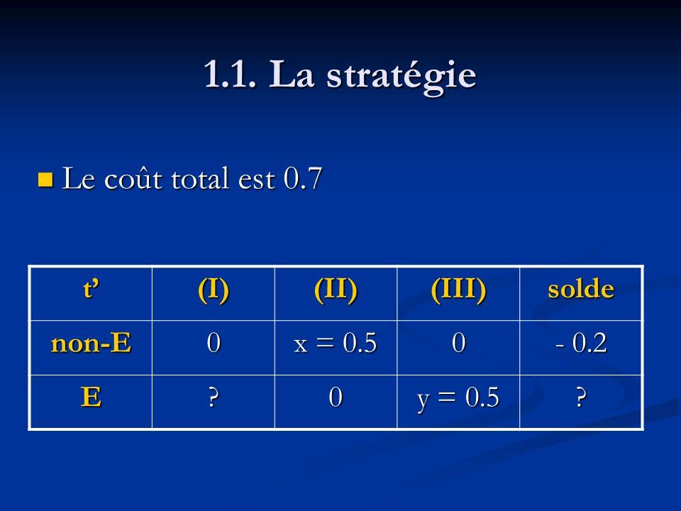 1.1. La stratégie Le coût total est 0.7 Le coût total est 0.7 t(I)(II)(III)solde non-E0 x = 0.5 0 - 0.2 E?0 y = 0.5 ?