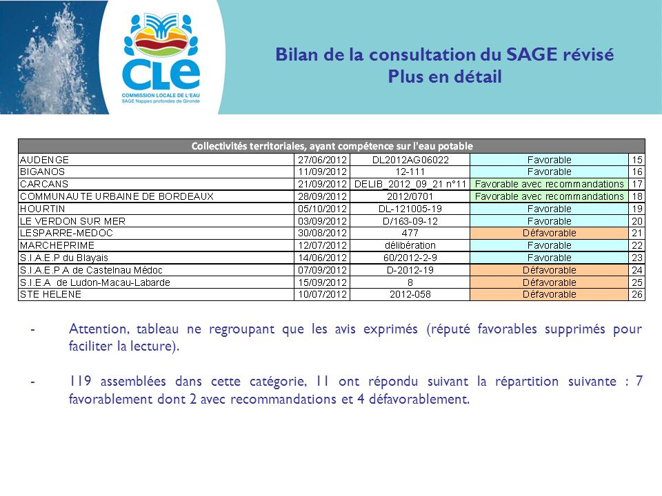 Bilan de la consultation du SAGE révisé Plus en détail -Attention, tableau ne regroupant que les avis exprimés (réputé favorables supprimés pour facil