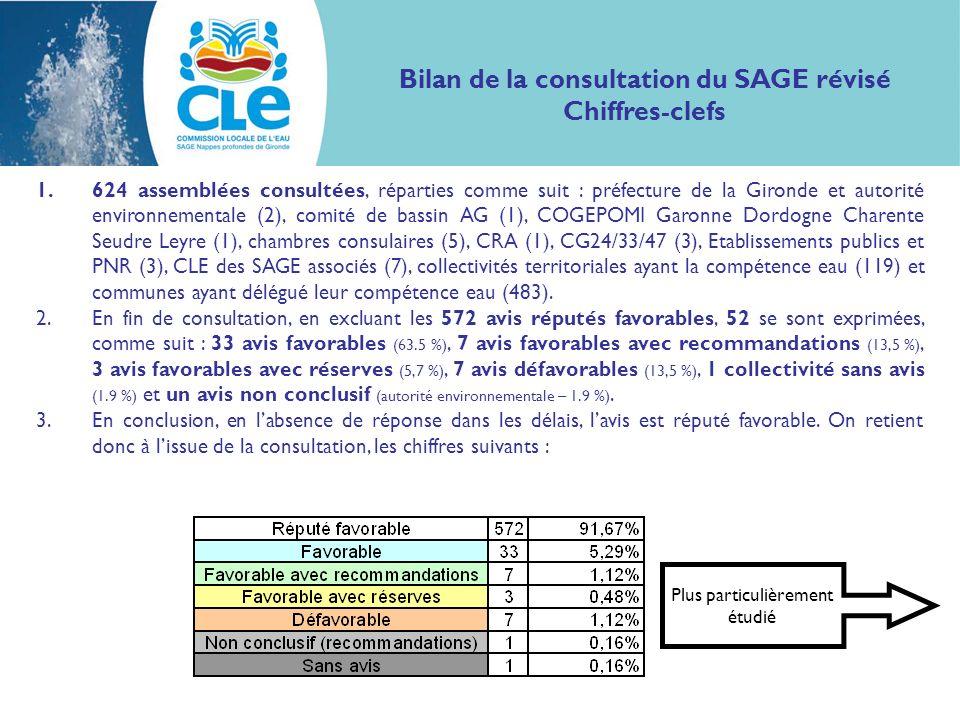 1.624 assemblées consultées, réparties comme suit : préfecture de la Gironde et autorité environnementale (2), comité de bassin AG (1), COGEPOMI Garon