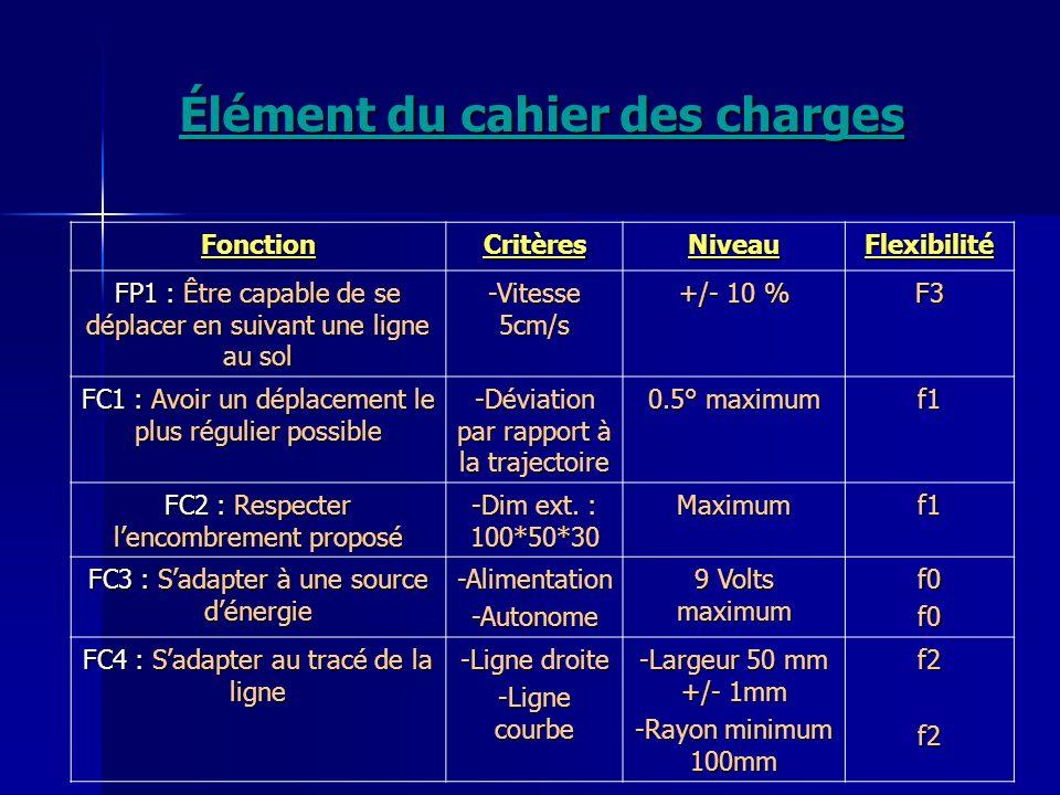 Élément du cahier des charges FonctionCritèresNiveauFlexibilité FP1 : Être capable de se déplacer en suivant une ligne au sol -Vitesse 5cm/s +/- 10 %