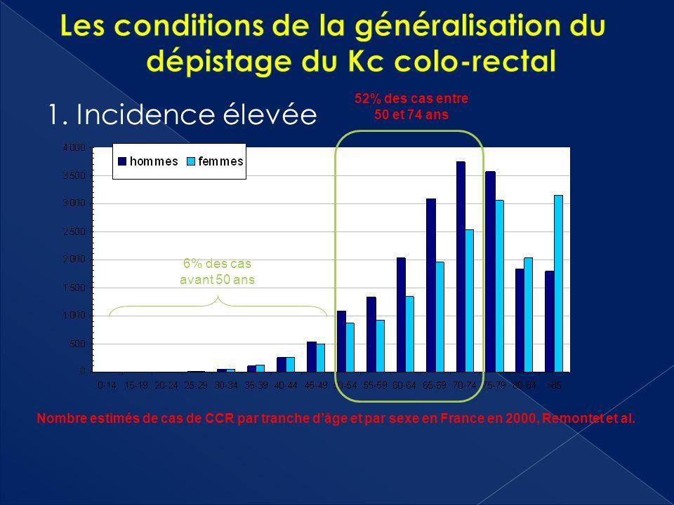 1. Incidence élevée Nombre estimés de cas de CCR par tranche dâge et par sexe en France en 2000, Remontet et al. 6% des cas avant 50 ans 52% des cas e