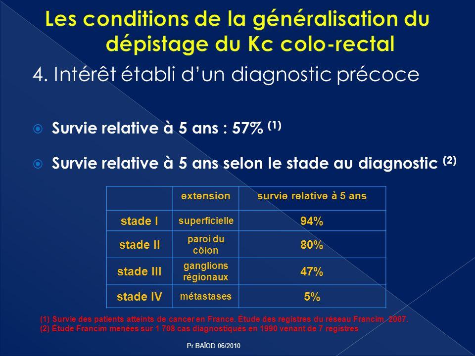 4. Intérêt établi dun diagnostic précoce Survie relative à 5 ans : 57% (1) Survie relative à 5 ans selon le stade au diagnostic (2) extensionsurvie re