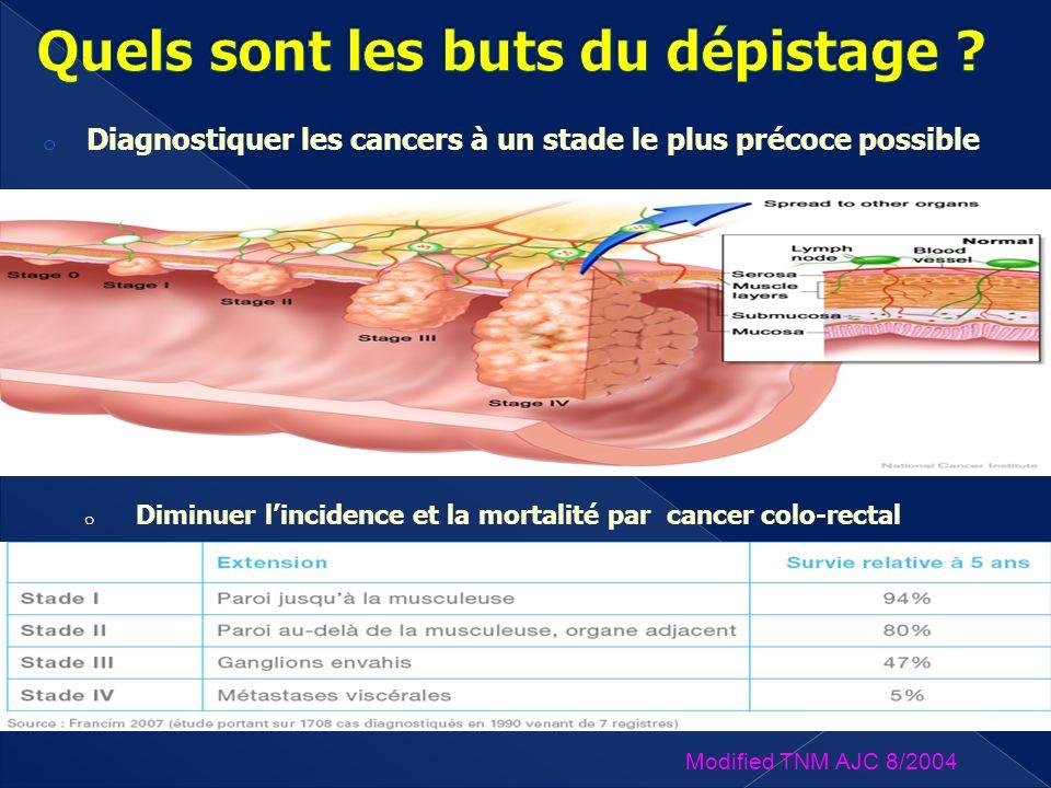 o Diagnostiquer les cancers à un stade le plus précoce possible Modified TNM AJC 8/2004 o Diminuer lincidence et la mortalité par cancer colo-rectal