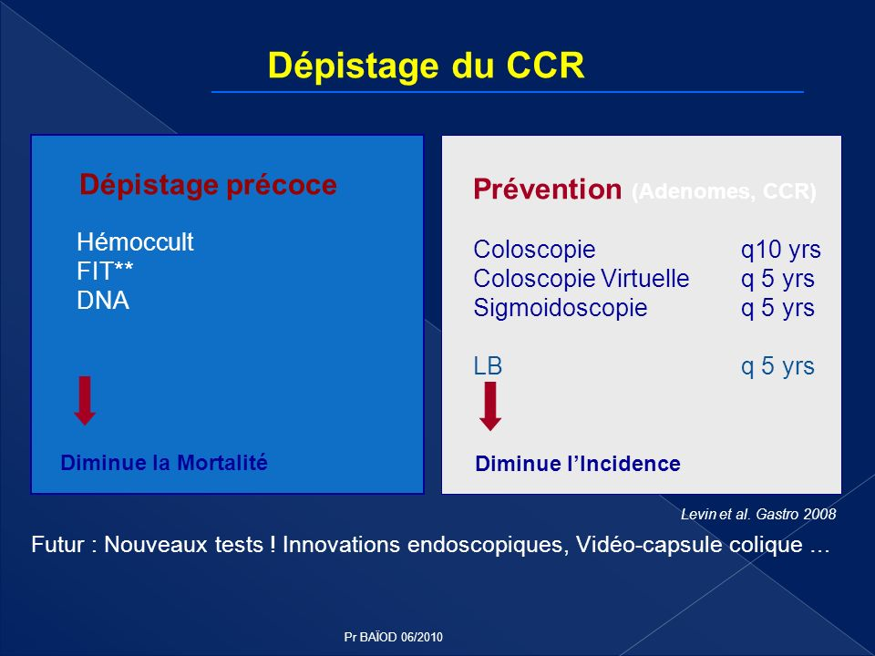 Dépistage du CCR Prévention (Adenomes, CCR) Coloscopie q10 yrs Coloscopie Virtuelle q 5 yrs Sigmoidoscopie q 5 yrs LB q 5 yrs Levin et al. Gastro 2008