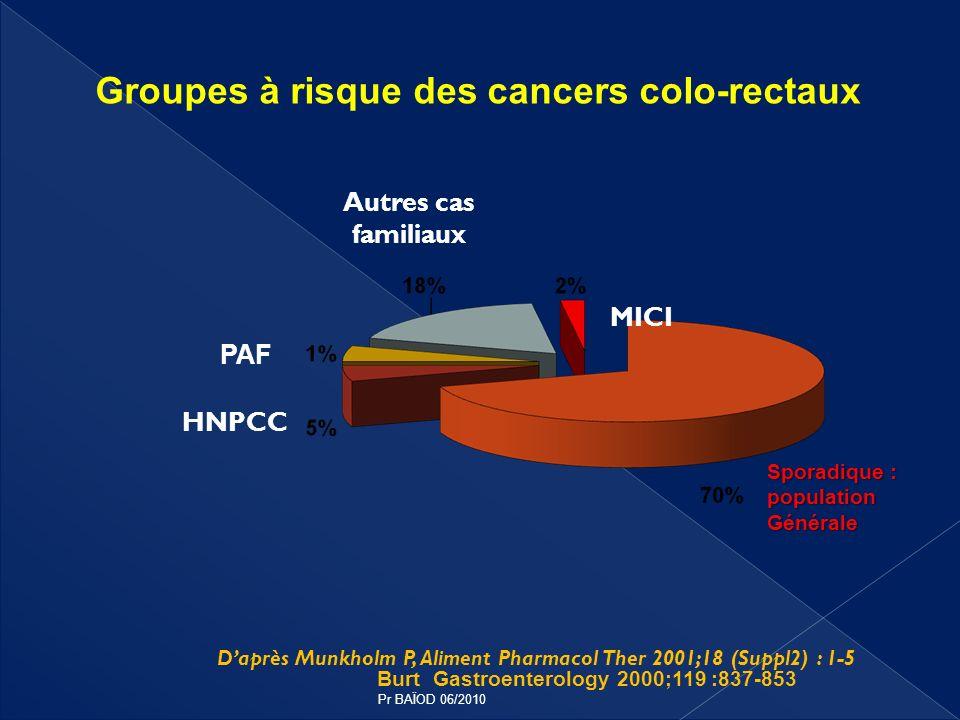 Groupes à risque des cancers colo-rectaux Burt Gastroenterology 2000;119 :837-853 Daprès Munkholm P, Aliment Pharmacol Ther 2001;18 (Suppl2) : 1-5 MIC