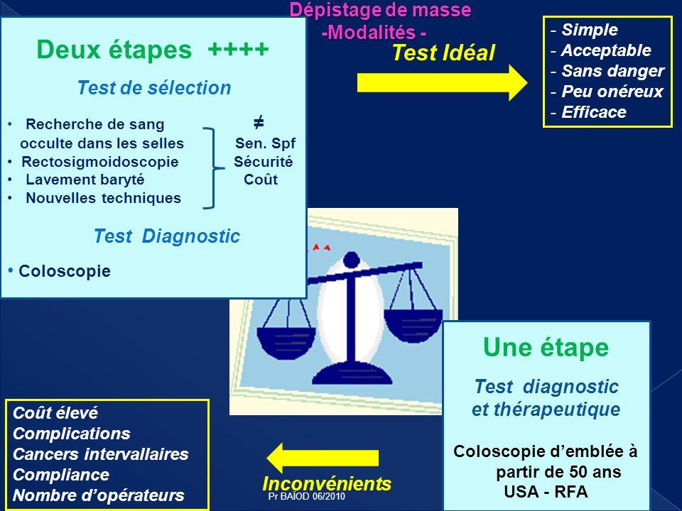 Deux étapes ++++ Test de sélection Recherche de sang occulte dans les selles Sen. Spf Rectosigmoidoscopie Sécurité Lavement baryté Coût Nouvelles tech