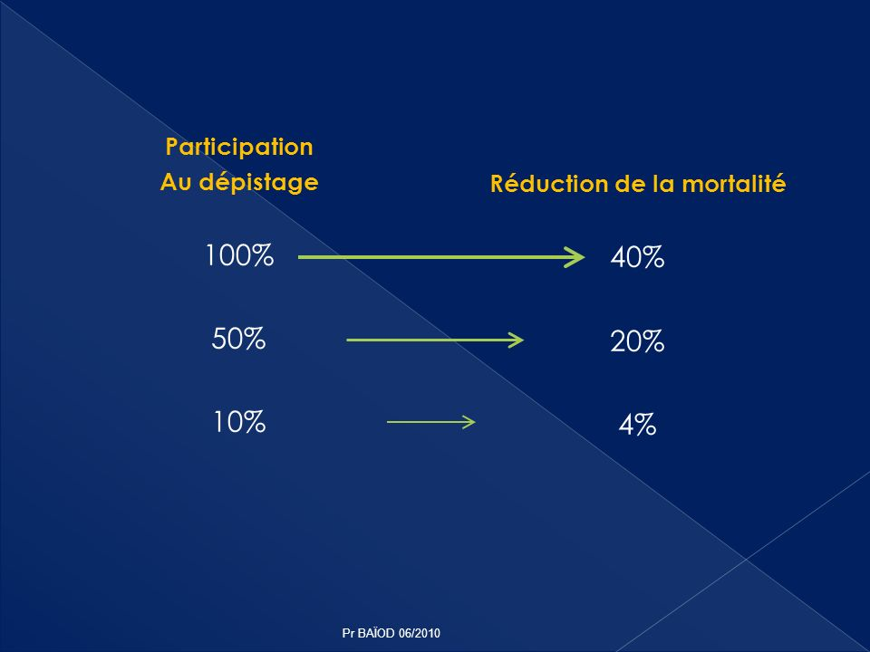 Participation Au dépistage 100% 50% 10% Réduction de la mortalité 40% 20% 4% Pr BAÏOD 06/2010