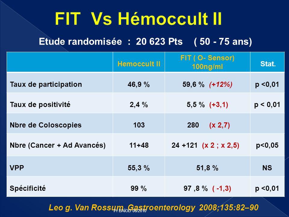 Hemoccult II FIT ( O- Sensor) 100ng/ml Stat. Taux de participation46,9 %59,6 % (+12%)p <0,01 Taux de positivité2,4 %5,5 % (+3,1)p < 0,01 Nbre de Colos