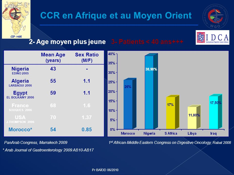 Mean Age (years) Sex Ratio (M/F) Nigeria EDINO 2005 43- Algeria LARBAOUI 2006 551.1 Egypt EL BOLKAINY 2006 591.1 France SOUQUES 2006 681.6 USA J-THOMP