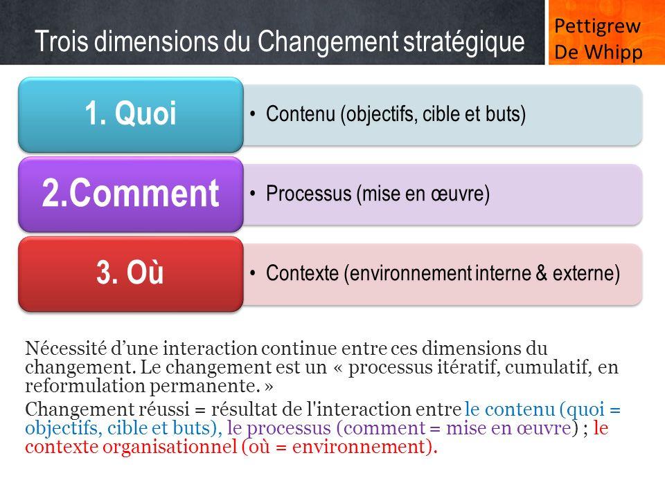 Trois dimensions du Changement stratégique Nécessité dune interaction continue entre ces dimensions du changement. Le changement est un « processus it