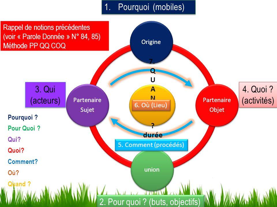 division Origine Partenaire Objet union Partenaire Sujet 1.Pourquoi (mobiles) 2. Pour quoi ? (buts, objectifs) 3. Qui (acteurs) 4. Quoi ? (activités)
