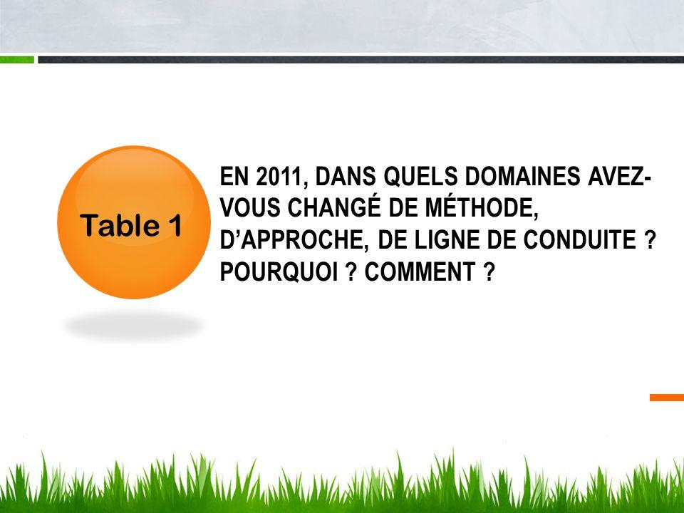 EN 2011, DANS QUELS DOMAINES AVEZ- VOUS CHANGÉ DE MÉTHODE, DAPPROCHE, DE LIGNE DE CONDUITE ? POURQUOI ? COMMENT ? Table 1