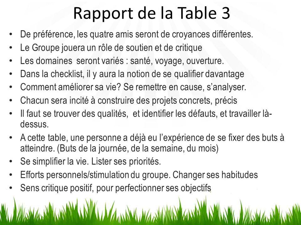 Rapport de la Table 3 De préférence, les quatre amis seront de croyances différentes. Le Groupe jouera un rôle de soutien et de critique Les domaines