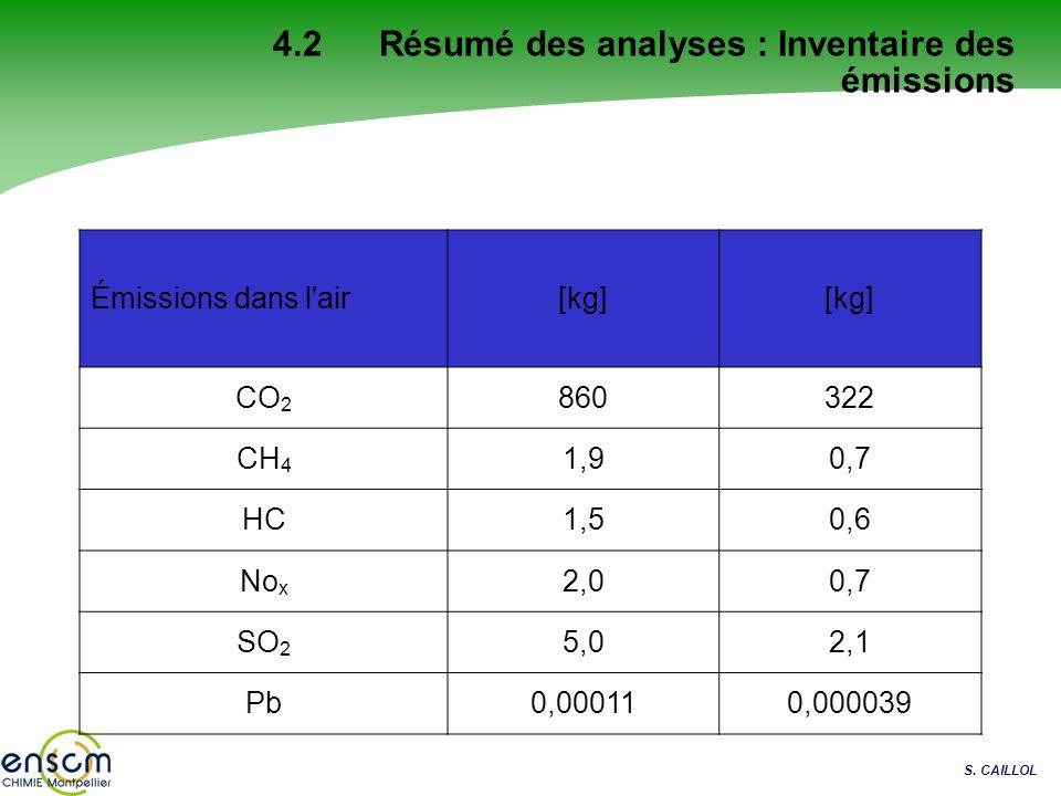 S. CAILLOL 4.2 Résumé des analyses : Inventaire des émissions Émissions dans l'air[kg] CO 2 860322 CH 4 1,90,7 HC1,50,6 No x 2,00,7 SO 2 5,02,1 Pb0,00