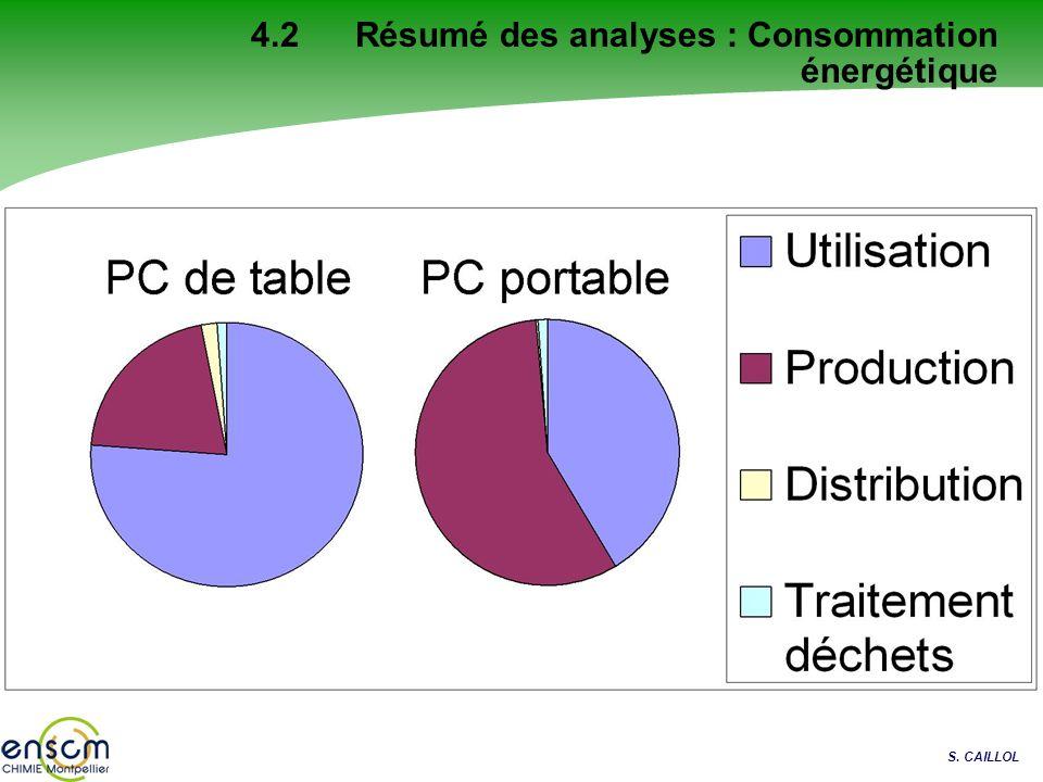 S. CAILLOL 4.2 Résumé des analyses : Consommation énergétique