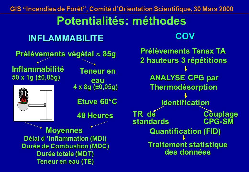 GIS Incendies de Forêt, Comité dOrientation Scientifique, 30 Mars 2000COV Prélèvements Tenax TA 2 hauteurs 3 répétitions ANALYSE CPG par Thermodésorpt
