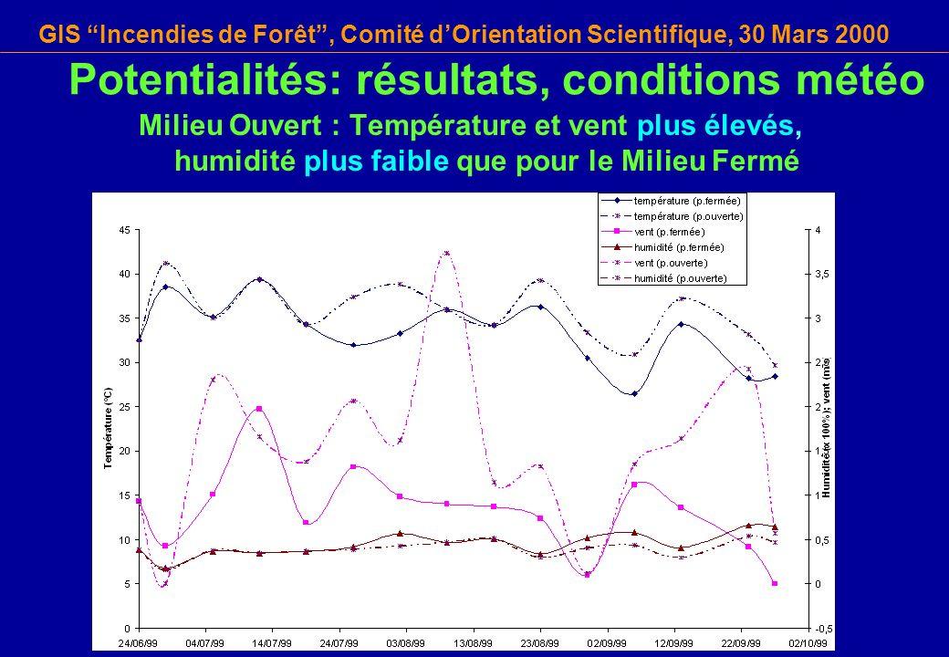 GIS Incendies de Forêt, Comité dOrientation Scientifique, 30 Mars 2000 Potentialités: résultats, conditions météo Milieu Ouvert : Température et vent