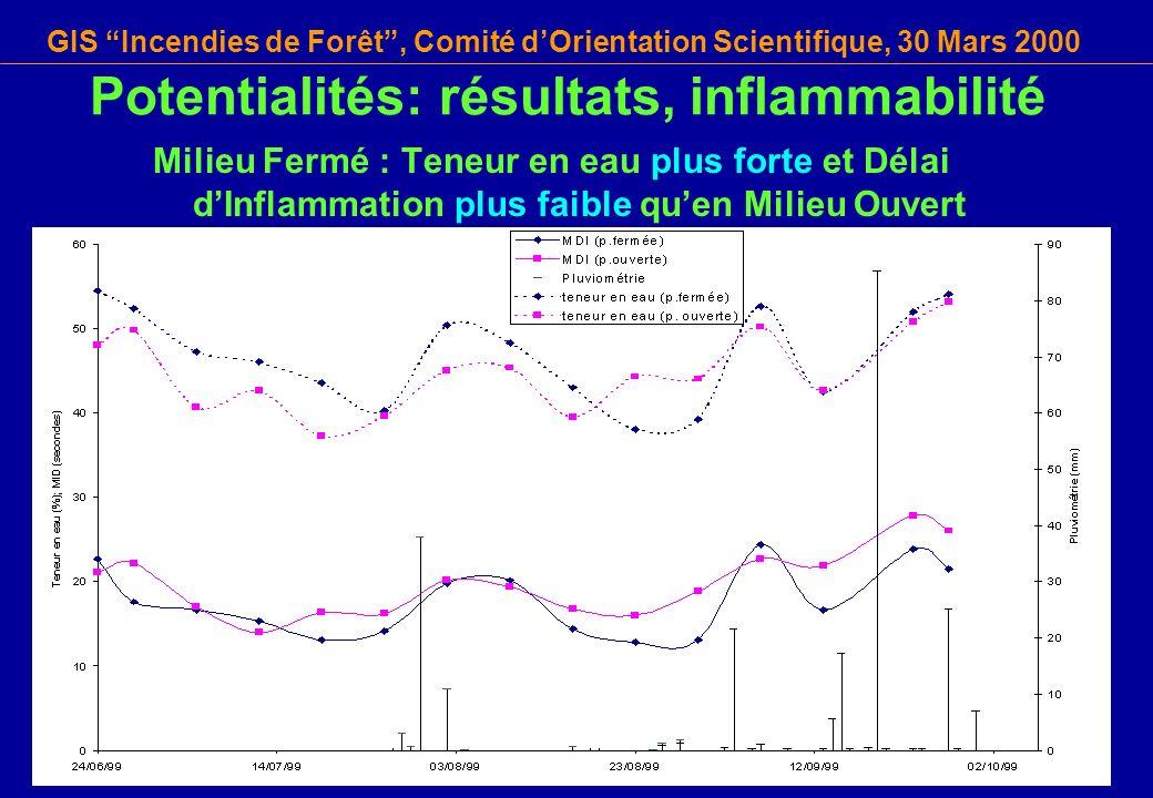 GIS Incendies de Forêt, Comité dOrientation Scientifique, 30 Mars 2000 Potentialités: résultats, inflammabilité Milieu Fermé : Teneur en eau plus fort