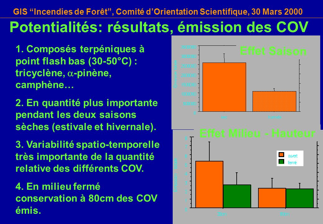 GIS Incendies de Forêt, Comité dOrientation Scientifique, 30 Mars 2000 1. Composés terpéniques à point flash bas (30-50°C) : tricyclène, -pinène, camp