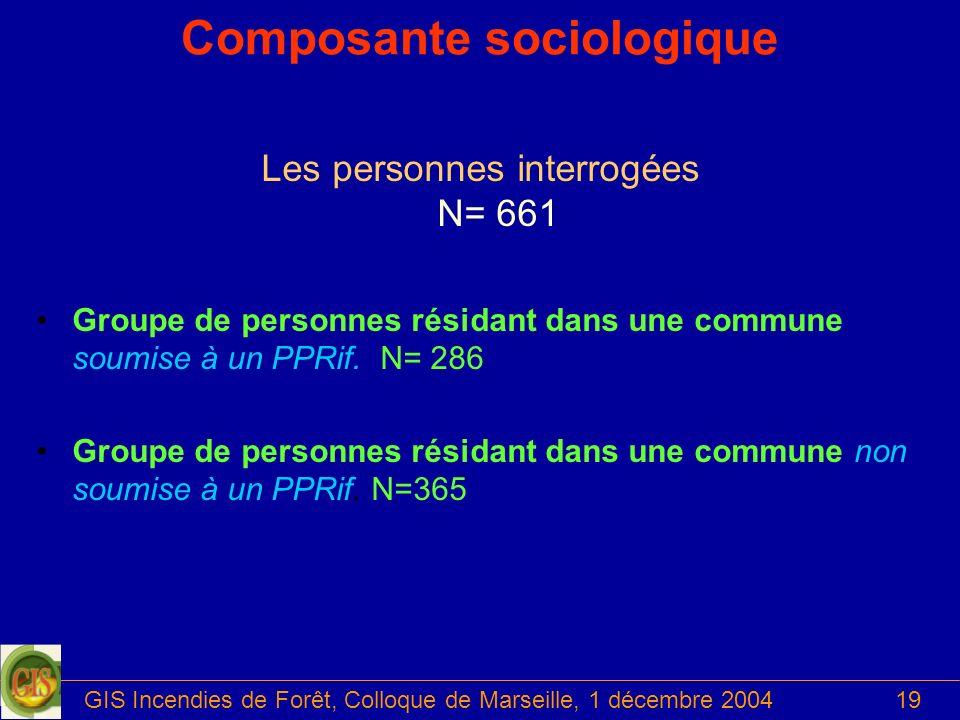GIS Incendies de Forêt, Colloque de Marseille, 1 décembre 200419 Composante sociologique Les personnes interrogées N= 661 Groupe de personnes résidant