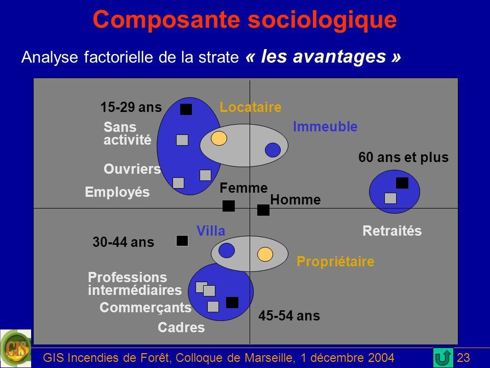 GIS Incendies de Forêt, Colloque de Marseille, 1 décembre 200423 Composante sociologique Analyse factorielle de la strate « les avantages » 45-54 ans