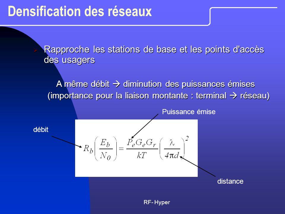 RF- Hyper Densification des réseaux Rapproche les stations de base et les points d'accès des usagers Rapproche les stations de base et les points d'ac