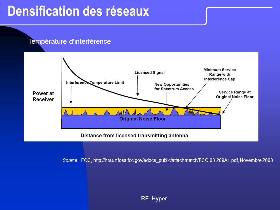 RF- Hyper Densification des réseaux Source : FCC, http://hraunfoss.fcc.gov/edocs_public/attachmatch/FCC-03-289A1.pdf, Novembre 2003 Température d'inte