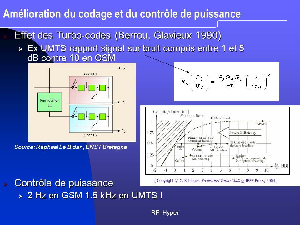 RF- Hyper Amélioration du codage et du contrôle de puissance Effet des Turbo-codes (Berrou, Glavieux 1990) Effet des Turbo-codes (Berrou, Glavieux 199