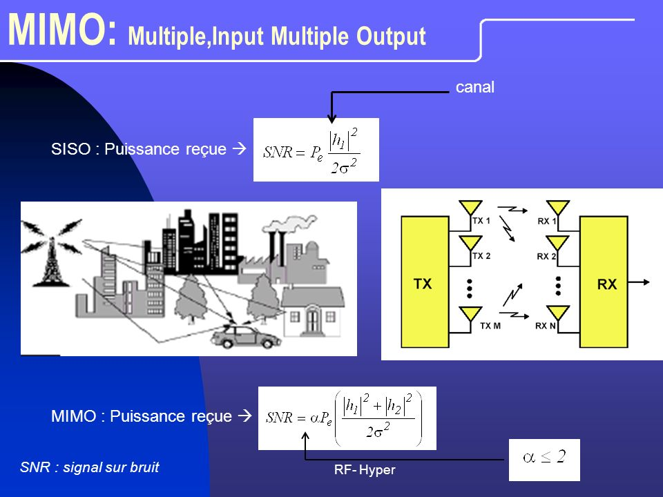 RF- Hyper MIMO: Multiple,Input Multiple Output SISO : Puissance reçue MIMO : Puissance reçue canal SNR : signal sur bruit