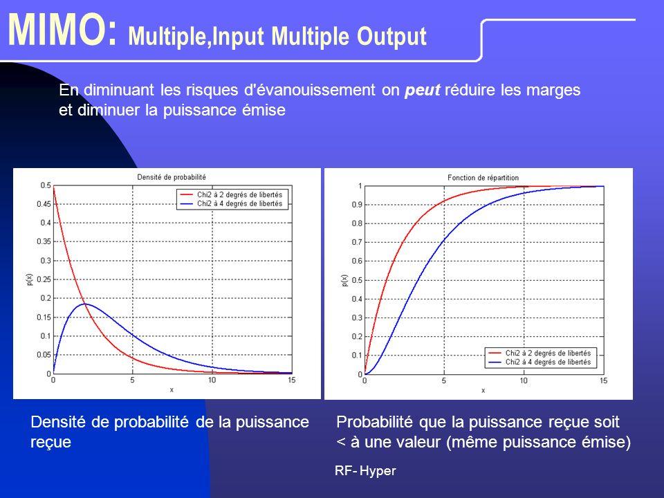 RF- Hyper MIMO: Multiple,Input Multiple Output En diminuant les risques d'évanouissement on peut réduire les marges et diminuer la puissance émise Den