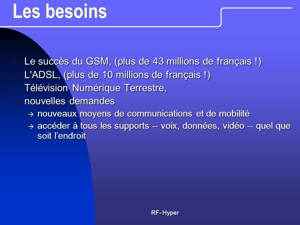 RF- Hyper Les besoins Le succès du GSM, (plus de 43 millions de français !) Le succès du GSM, (plus de 43 millions de français !) L'ADSL, (plus de 10