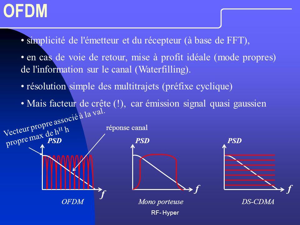 RF- Hyper OFDM simplicité de l'émetteur et du récepteur (à base de FFT), en cas de voie de retour, mise à profit idéale (mode propres) de l'informatio