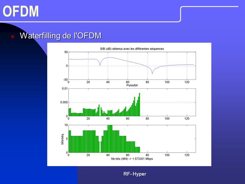 RF- Hyper OFDM Waterfilling de l'OFDM Waterfilling de l'OFDM