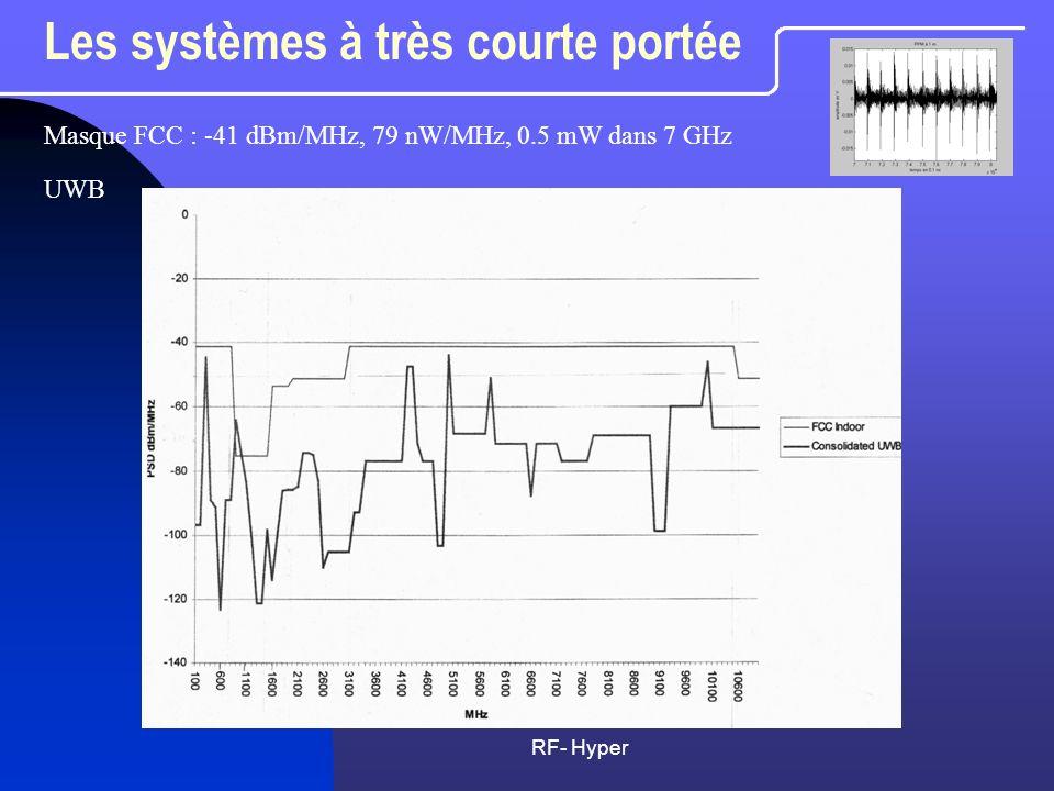 RF- Hyper Les systèmes à très courte portée Vers le millimétrique Vers le millimétrique 17 GHz 17 GHz 60 GHz beaucoup d intérêt .