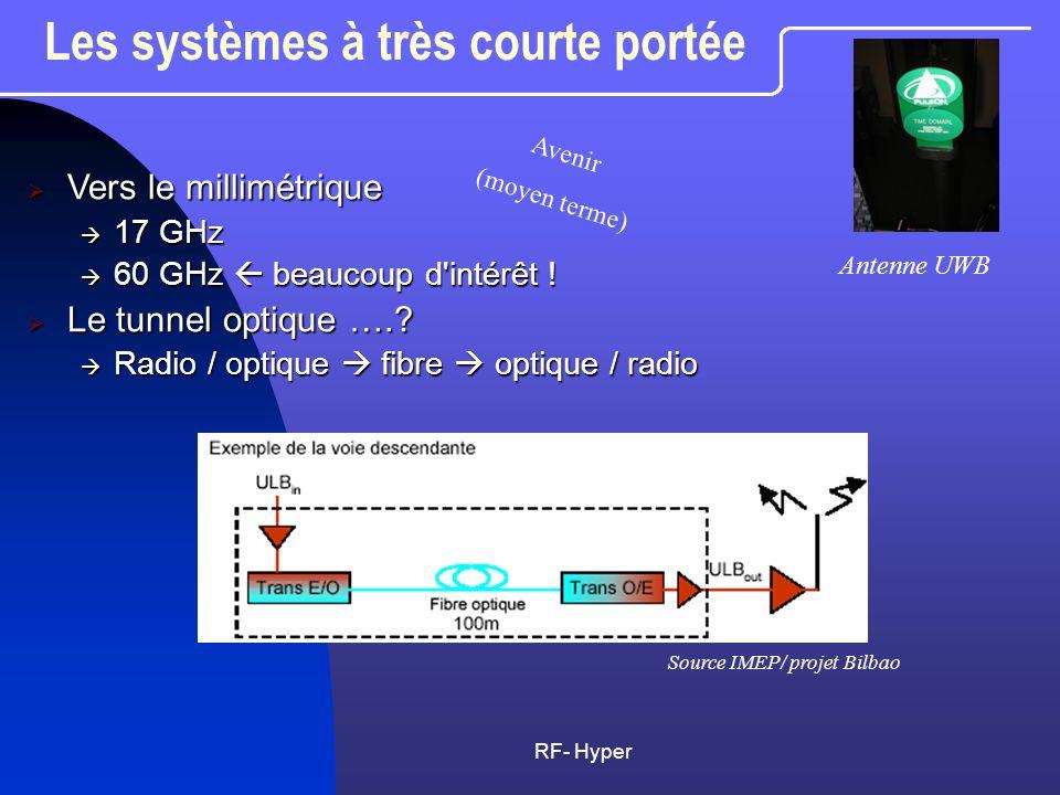 RF- Hyper Les systèmes à courte portée WiFi IEEE802.11g (ex IEEE802.11b) WiFi IEEE802.11g (ex IEEE802.11b) 2.4 GHz, bande 20 MHz 2.4 GHz, bande 20 MHz OFDM, (FFT 64) OFDM, (FFT 64) Débit 54 Mbit/s Débit 54 Mbit/s Portée < 100 m, 100 mW Portée < 100 m, 100 mW WiFi 22 MHz 83.5 MHz