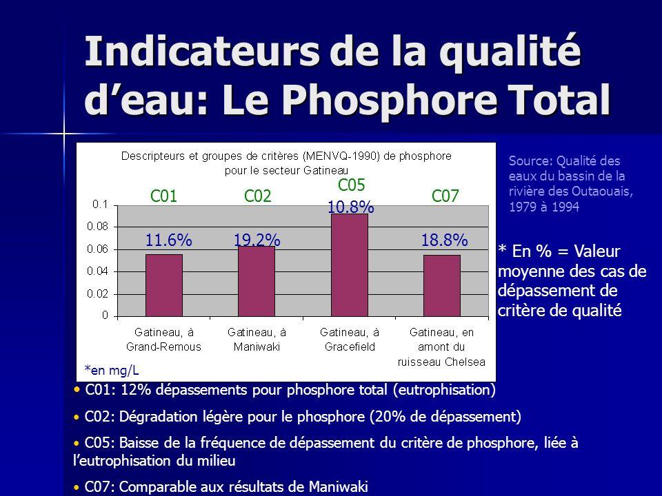 Indicateurs de la qualité deau: Le Phosphore Total 11.6%19.2% 10.8% 18.8% Source: Qualité des eaux du bassin de la rivière des Outaouais, 1979 à 1994