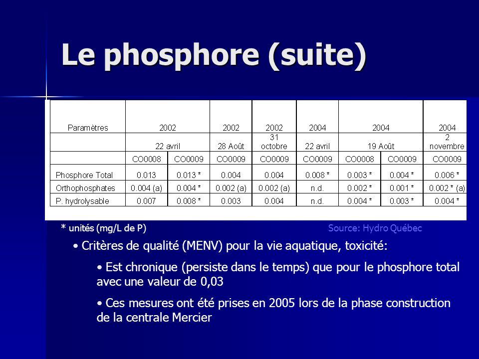 Le phosphore (suite) * unités (mg/L de P) Critères de qualité (MENV) pour la vie aquatique, toxicité: Est chronique (persiste dans le temps) que pour