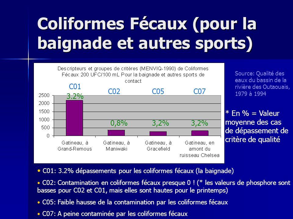 Coliformes Fécaux (pour la baignade et autres sports) Source: Qualité des eaux du bassin de la rivière des Outaouais, 1979 à 1994 * En % = Valeur moye