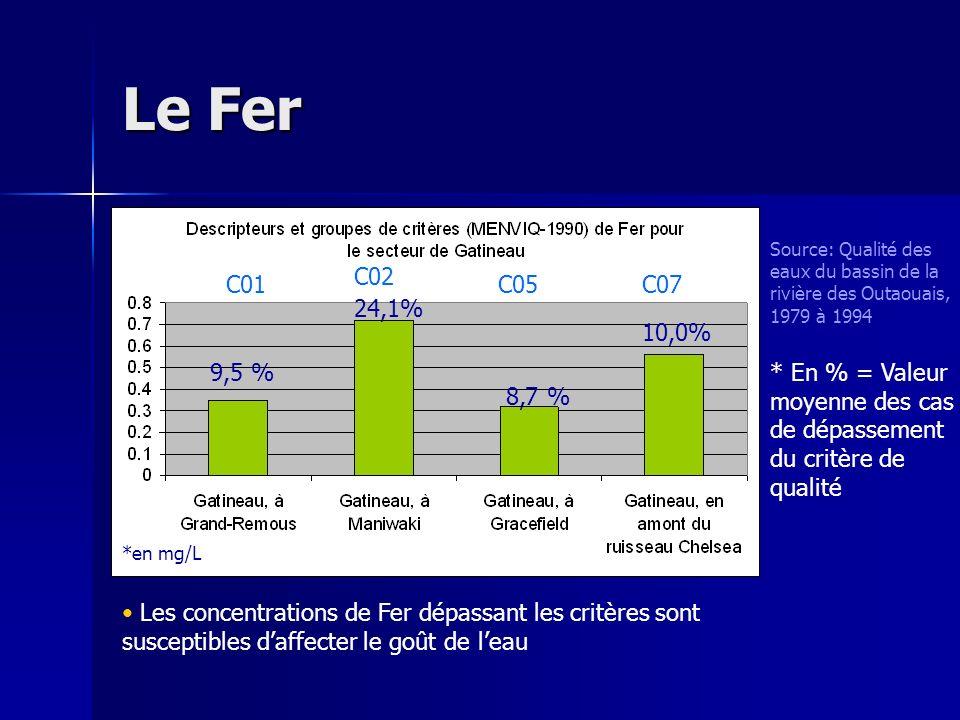 Le Fer 9,5 % 24,1% 8,7 % 10,0% C01 C02 C05C07 Source: Qualité des eaux du bassin de la rivière des Outaouais, 1979 à 1994 * En % = Valeur moyenne des