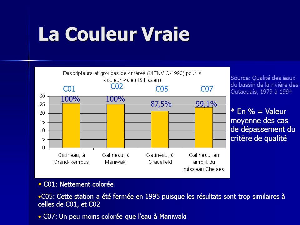 La Couleur Vraie Source: Qualité des eaux du bassin de la rivière des Outaouais, 1979 à 1994 * En % = Valeur moyenne des cas de dépassement du critère