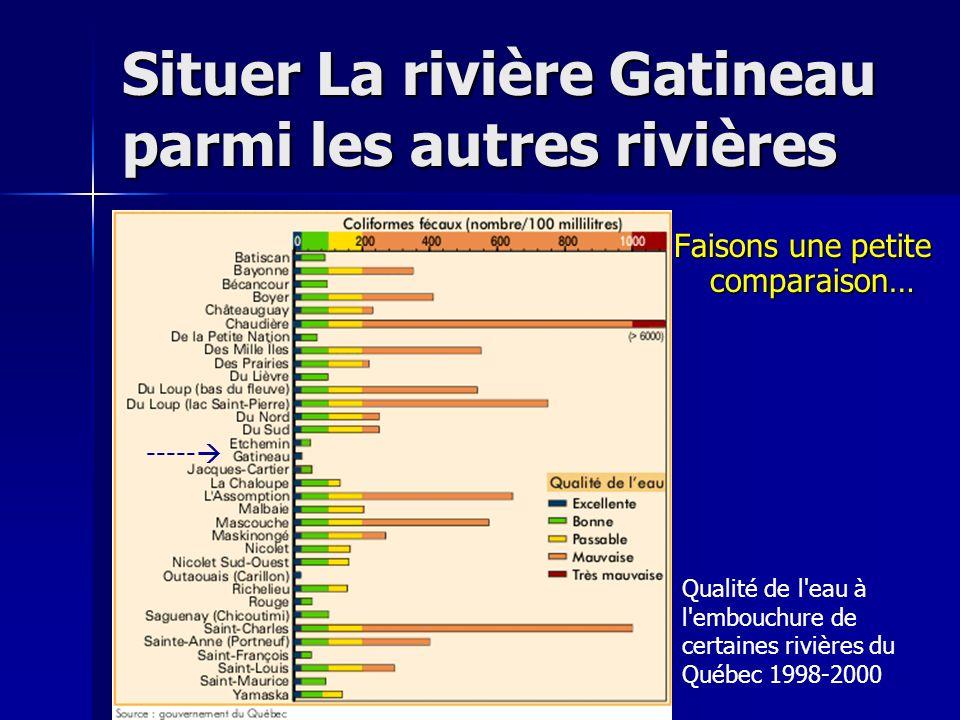 Situer La rivière Gatineau parmi les autres rivières Faisons une petite comparaison… Qualité de l'eau à l'embouchure de certaines rivières du Québec 1