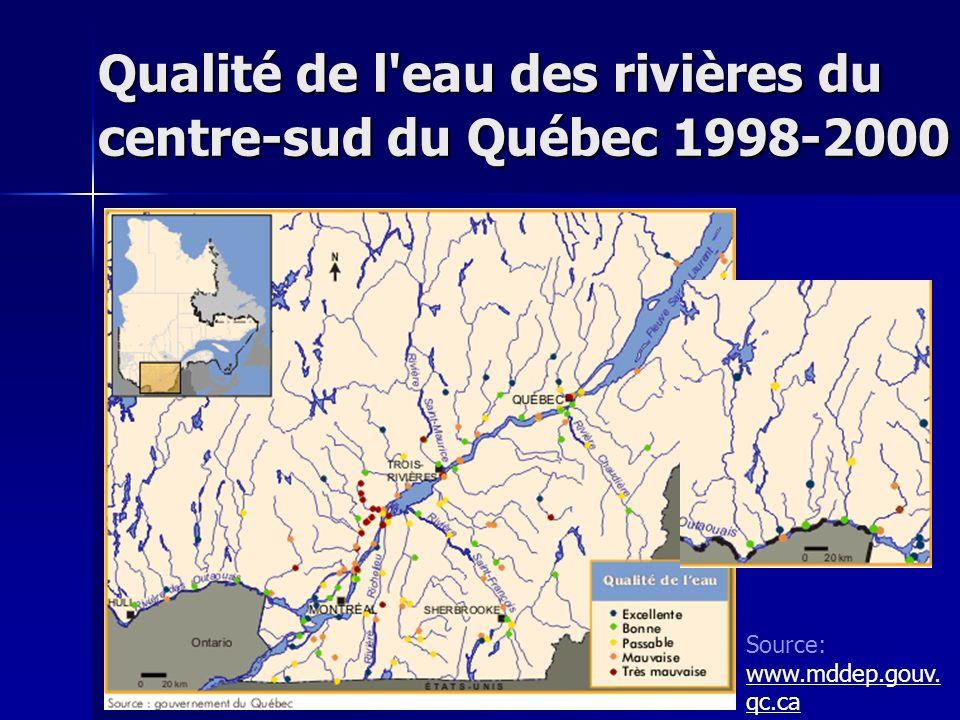 Qualité de l'eau des rivières du centre-sud du Québec 1998-2000 Source: www.mddep.gouv. qc.ca www.mddep.gouv. qc.ca
