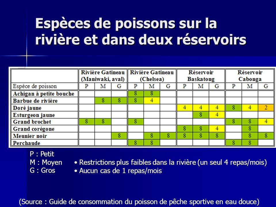 Espèces de poissons sur la rivière et dans deux réservoirs P : Petit M : Moyen G : Gros (Source : Guide de consommation du poisson de pêche sportive e