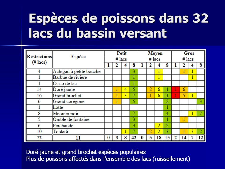 Espèces de poissons dans 32 lacs du bassin versant Doré jaune et grand brochet espèces populaires Plus de poissons affectés dans lensemble des lacs (r